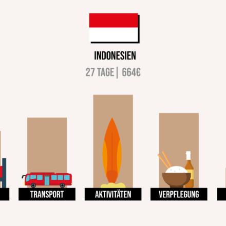 Was kostet Indonesien? Meine Kosten & Ausgaben im Detail