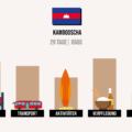 Was kostet Kambodscha? Meine Kosten & Ausgaben im Detail
