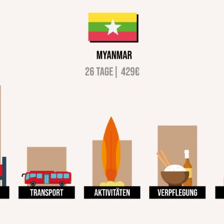 Was kostet Myanmar? Meine Kosten & Ausgaben im Detail