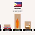 Was kosten die Philippinen? Meine Kosten & Ausgaben im Detail