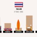 Was kostet Thailand? Meine Kosten & Ausgaben im Detail