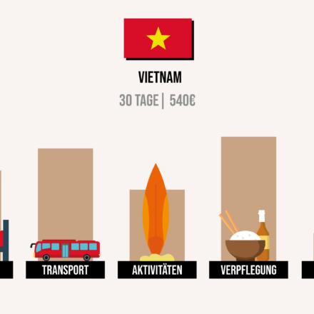 Was kostet Vietnam? Meine Kosten & Ausgaben im Detail