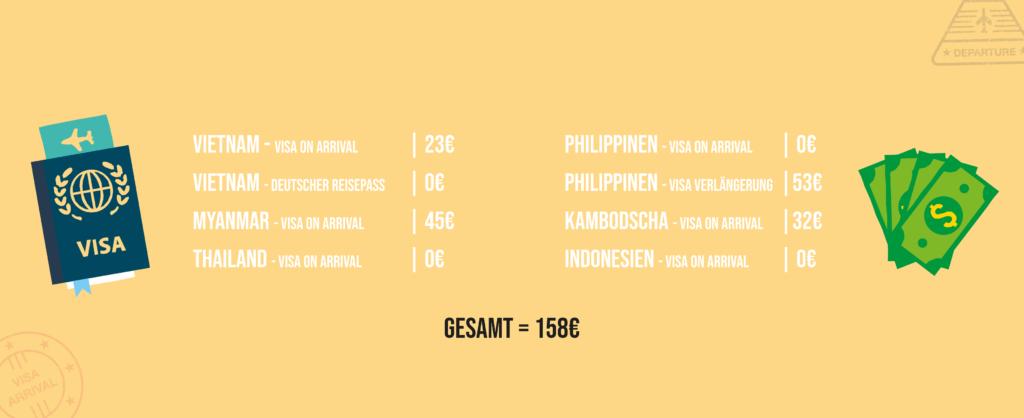 Südostasien Kosten Ausgaben